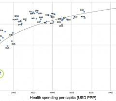 Интересный материал по сравнению продолжительности жизни в разных странах с тем, сколько тратится на здравоохранение.